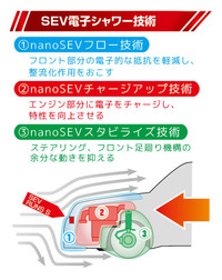 SEV電子シャワー技術