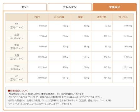 すき家:きのこペペロンチーノ牛丼カロリー&PFC