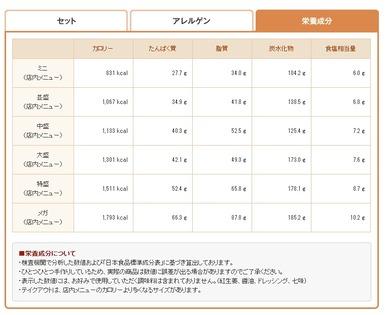 お好み牛玉丼広島MIX - カロリー&PFC