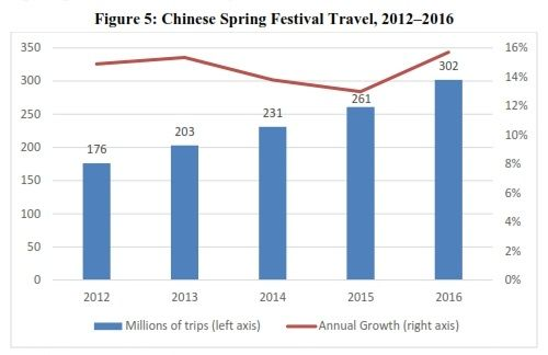 Figure 5- Chinese Spring Festival Travel