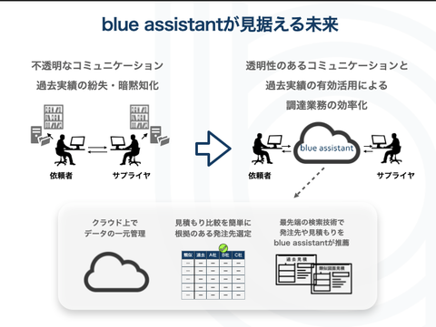 blue assistantが見据える未来