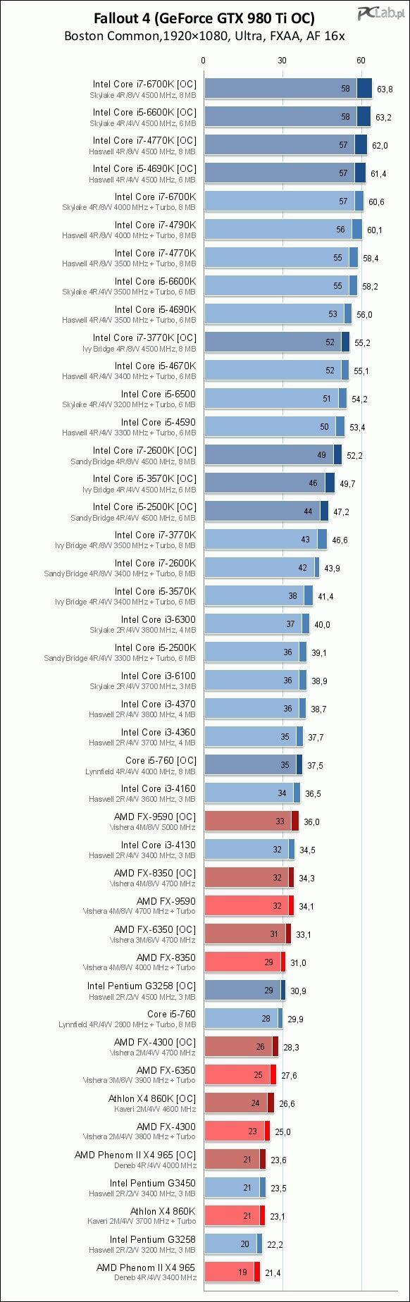 i3とi5では体感的にも速度に差が有るの? : PCパーツまとめ