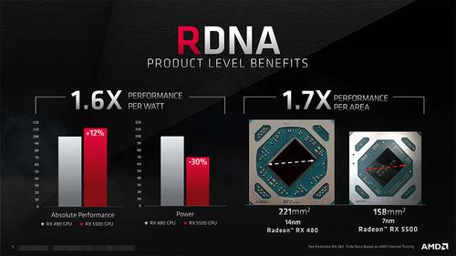 AMD RX5500は150Wでコスパ最強!!  ワイ、75Wな470が欲しい…