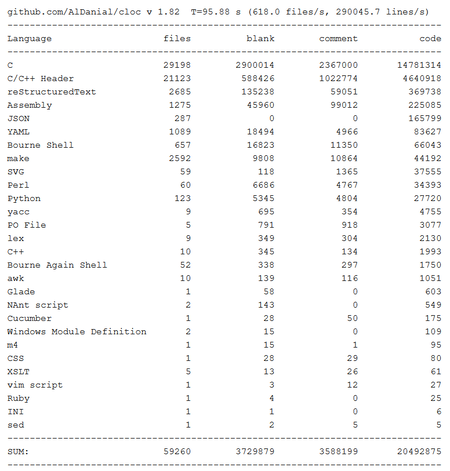 「AMDのRadeon用ドライバー」はLinuxカーネル全体の1割を占めていることが判明!