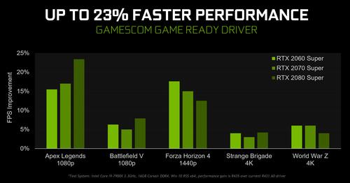 NVIDIA、人気のあるゲームでパフォーマンスを最大23%向上などの新ドライバ「Geforce 436.02 Gamescom Game Ready Driver」をリリース