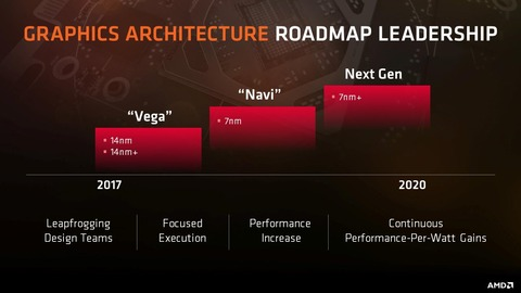 AMD-VEGA-NAVI-roadmap