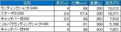 ランディングシャフト比較表4m以下