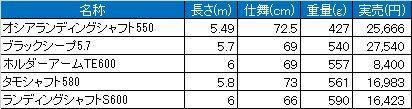 ランディングシャフト比較表5~6m