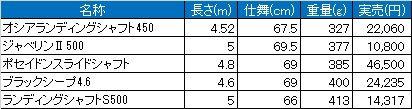 ランディングシャフト比較表4~5m