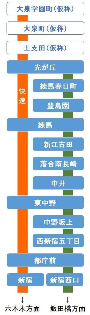 大江戸線快速