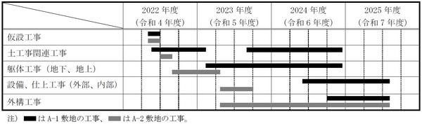 大井町駅周辺広町地区開発 工事工程表
