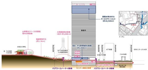 (仮称)赤坂二丁目プロジェクト 断面図