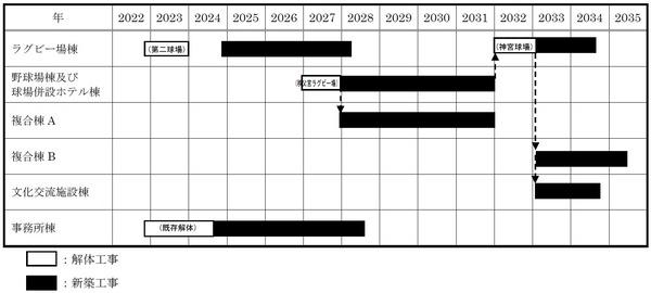 (仮称)神宮外苑地区市街地再開発事業 工事工程表