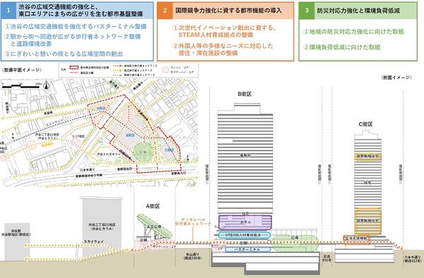 渋谷二丁目西地区第一種市街地再開発事業 整備平面・断面イメージ