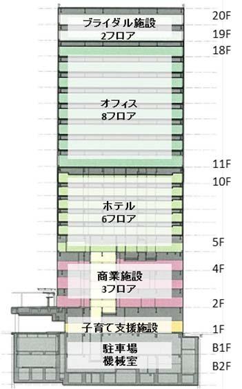 さいたま新都心ビル(仮称)の断面図