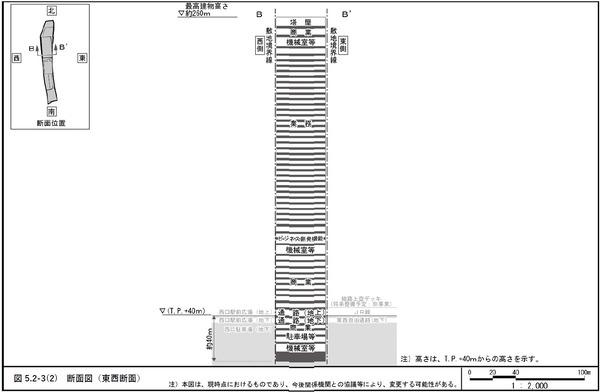 (仮称)新宿駅西口地区開発計画 東西断面図