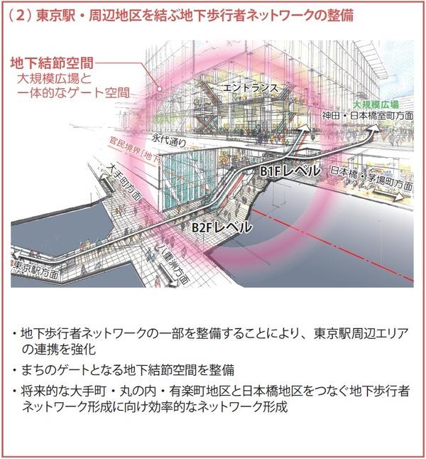 大手町地区(D-1街区) 地下歩行者ネットワーク