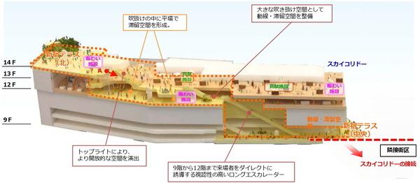 (仮称)新宿駅西口地区開発計画 スカイコリドー全体イメージ