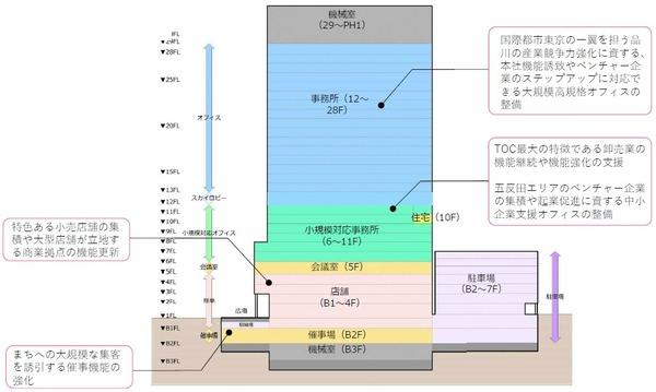 (仮称)新TOCビル計画 断面イメージ