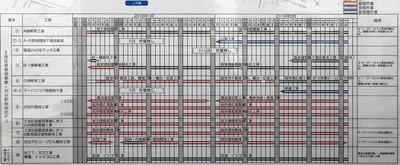 (仮称)渋谷駅南街区プロジェクト 工程表