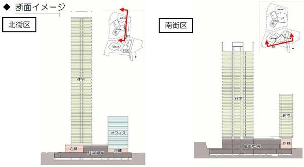 三田小山町西地区第一種市街地再開発事業 断面イメージ