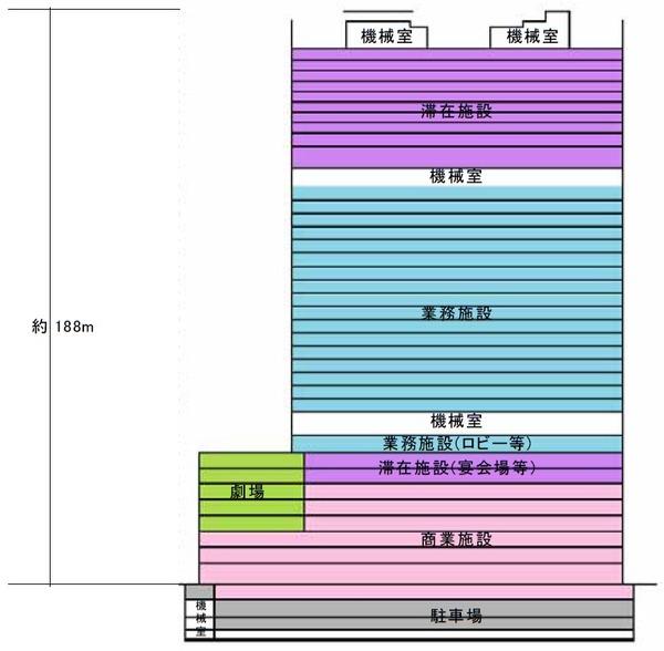梅田3丁目計画(仮称) 用途別断面図