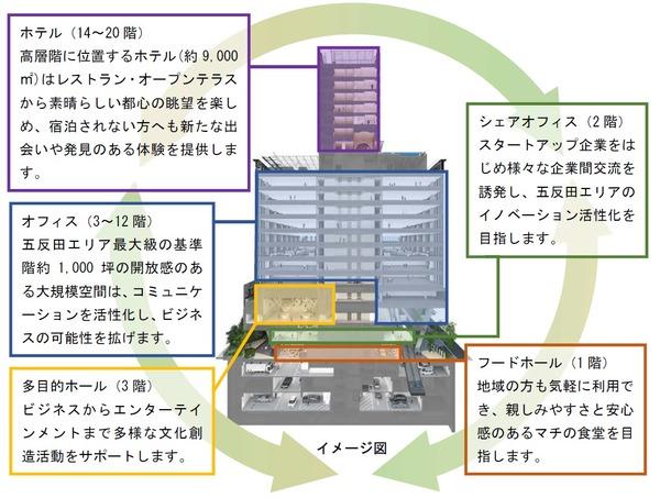 五反田計画(仮称) イメージ図