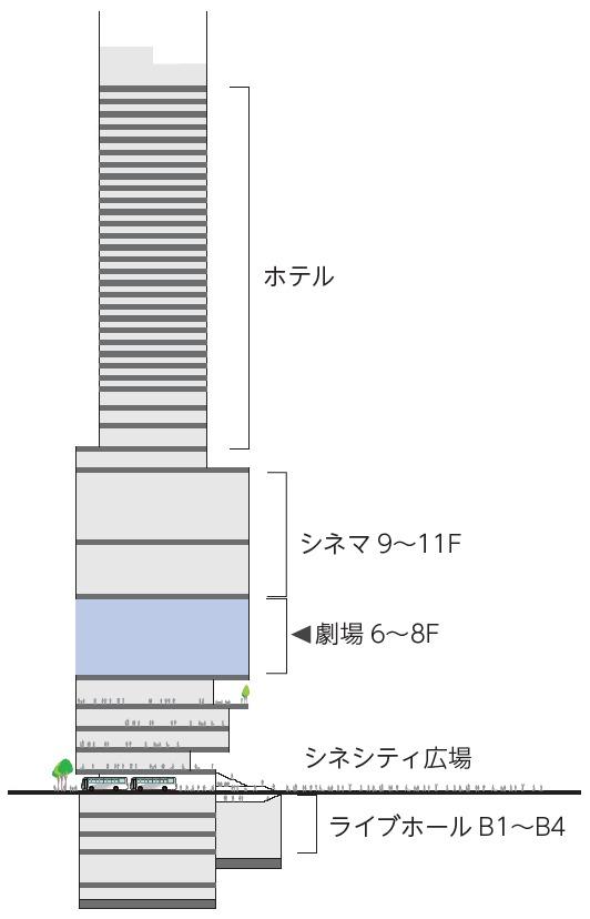 (仮称)歌舞伎町一丁目地区開発計画 断面図