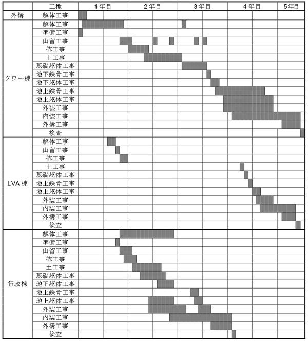 横浜市現市庁舎街区活用事業 工事工程表