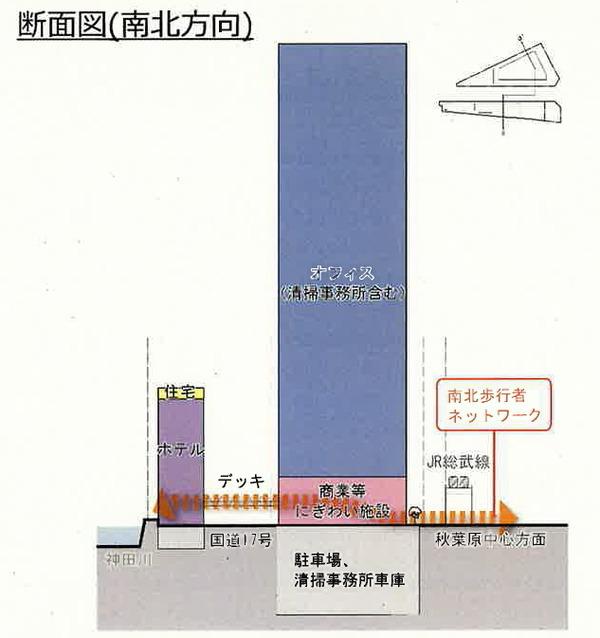 外神田一丁目1・2・3番地区第一種市街地再開発事業 断面図