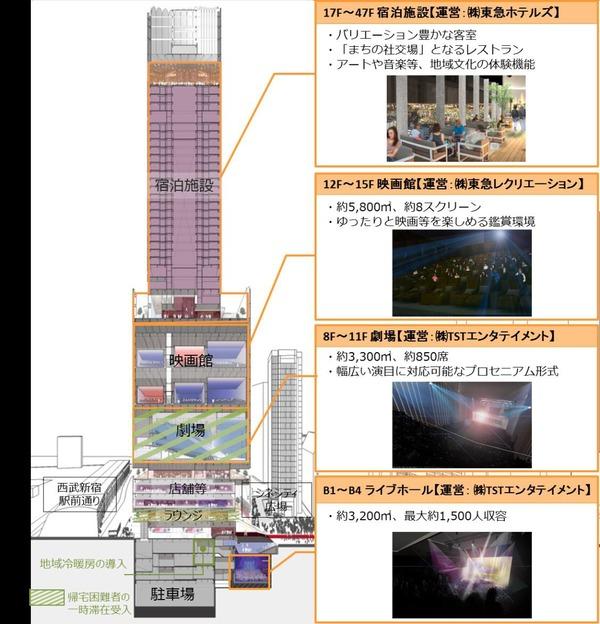 (仮称)歌舞伎町一丁目地区開発計画 建築計画概要