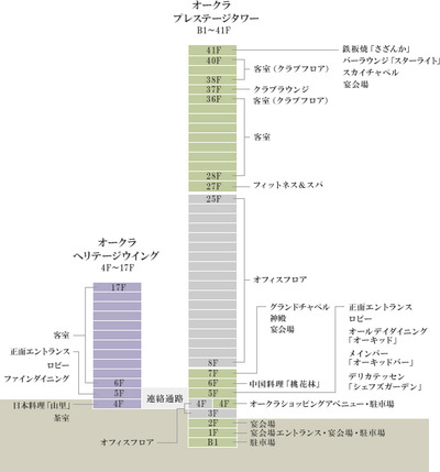 The Okura Tokyo(オークラ東京) フロア構成