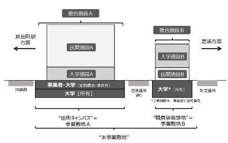 東京工業大学田町キャンパス土地活用事業 施設構成イメージ