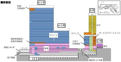 渋谷駅桜丘口地区第一種市街地再開発事業 断面図