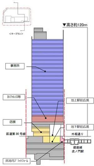 虎ノ門駅前地区第一種市街地再開発事業の断面図