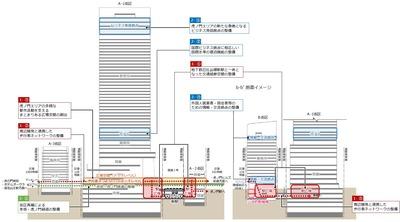 虎ノ門ヒルズ ステーションタワー 断面イメージ