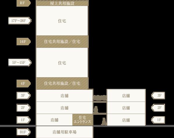大宮スカイ&スクエア ザ・タワー フロア概念図