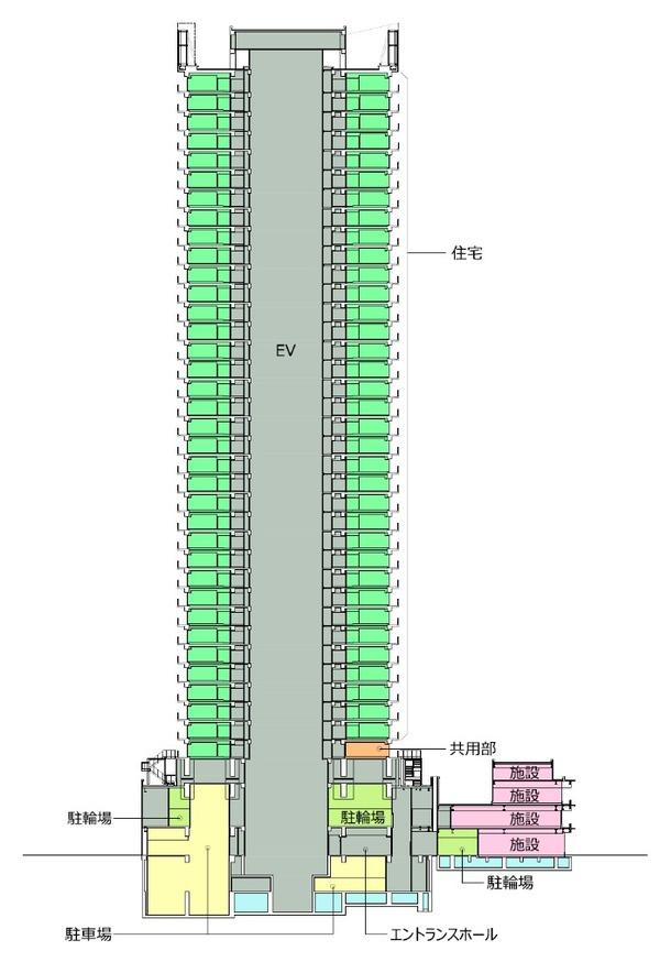 西新宿五丁目中央南地区第一種市街地再開発事業 断面イメージ図