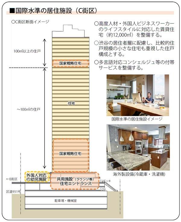 (仮称)渋谷二丁目西地区第一種市街地再開発事業 国際水準の居住施設(C街区)