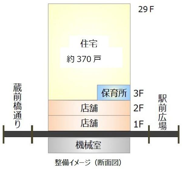 平井五丁目駅前地区第一種市街地再開発事業 断面図
