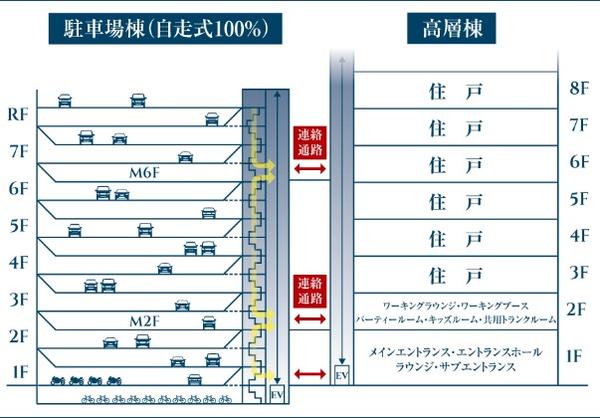 ブリリアタワー前橋 駐車場概念図