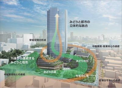四谷駅前再開発事業 計画の考え方