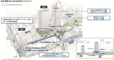 虎ノ門駅南地区地区計画 歩行者ネットワークイメージ