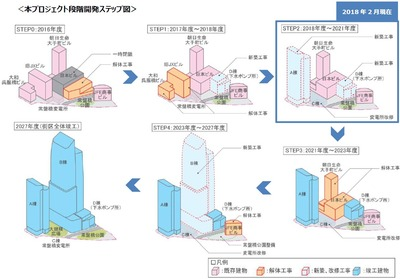 東京駅前常盤橋プロジェクト 段階開発STEP図