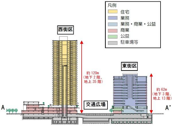 立石駅北口地区第一種市街地再開発事業 断面イメージ
