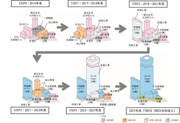 TOKYO TORCH 開発ステップ図>