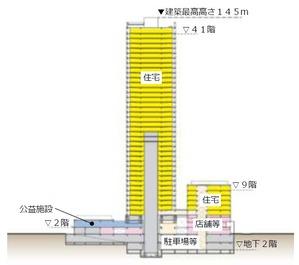 武蔵小山駅前通り地区第一種市街地再開発事業の断面図