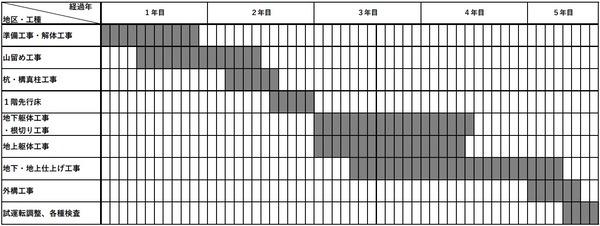 (仮称)札幌駅南口北4西3地区第一種市街地再開発事業 工事工程表