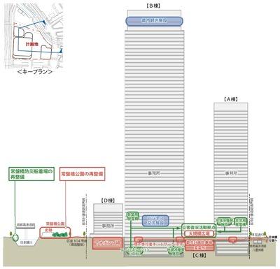 常盤橋街区再開発プロジェクト