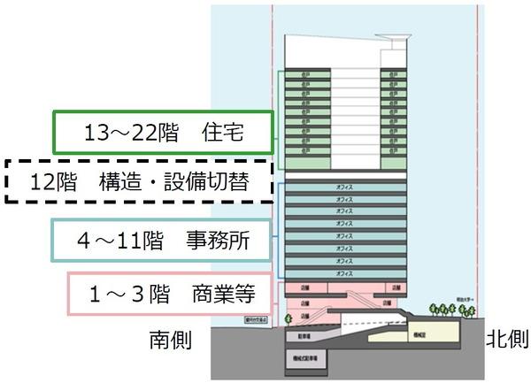 神田小川町三丁目西部南地区第一種市街地再開発事業 施設建築物のイメージ